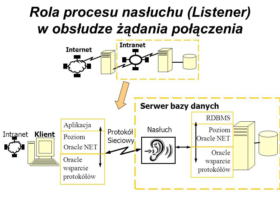Rola procesu nasłuchu (Listener) w obsłudze żądania połączenia