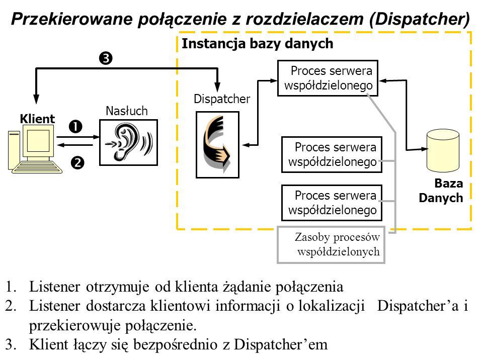 Przekierowane połączenie z rozdzielaczem (Dispatcher)