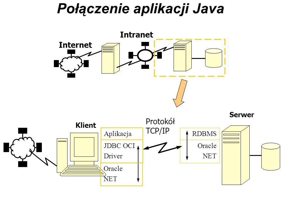 Połączenie aplikacji Java