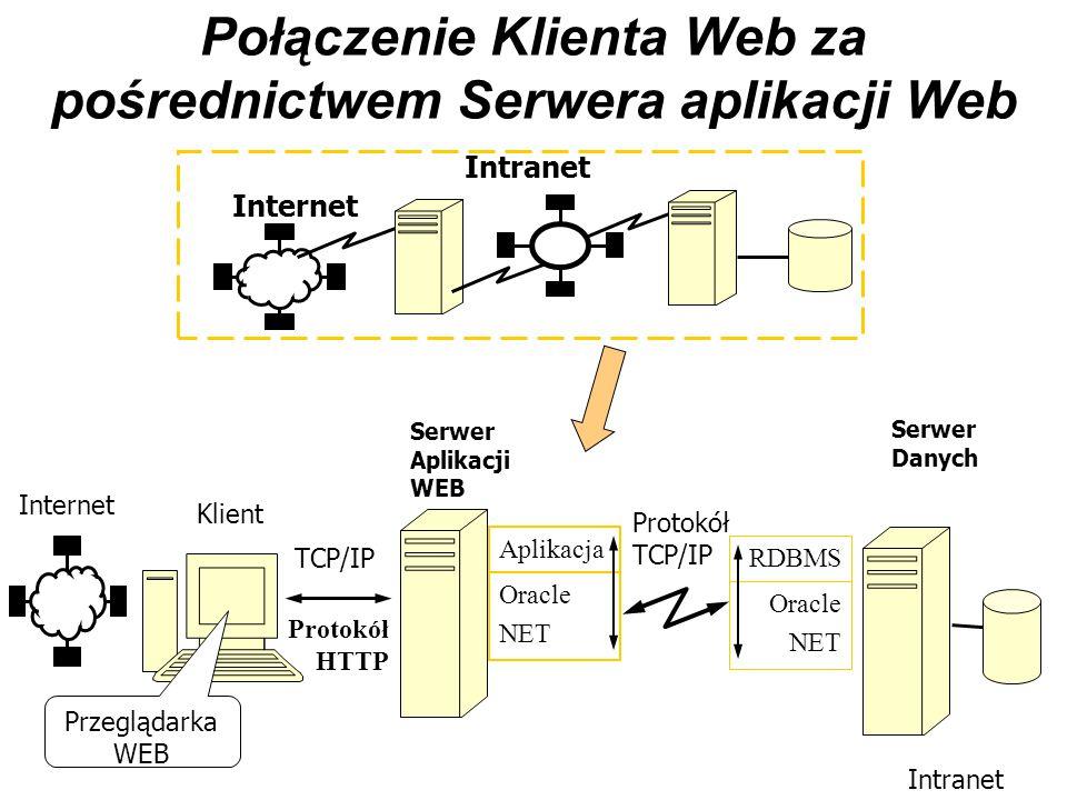Połączenie Klienta Web za pośrednictwem Serwera aplikacji Web