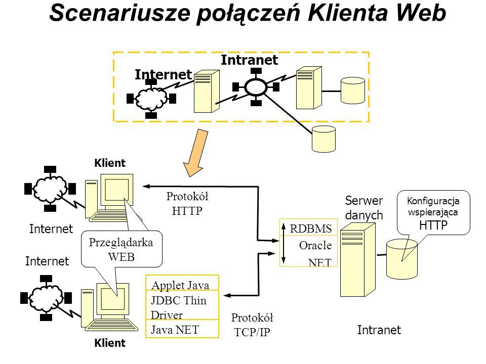 Scenariusze połączeń Klienta Web