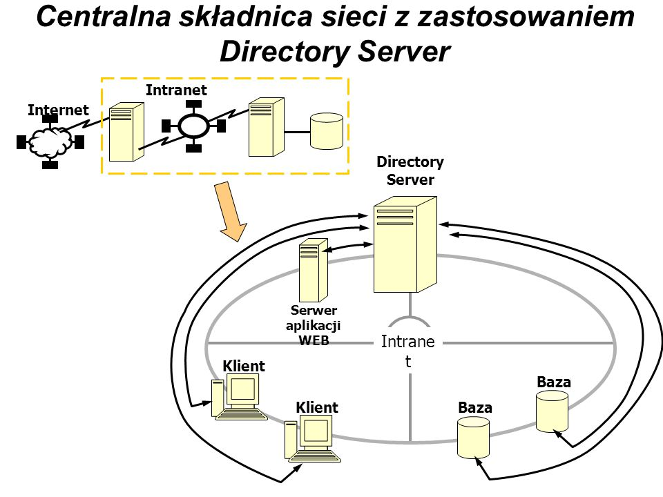 Centralna składnica sieci z zastosowaniem Directory Server