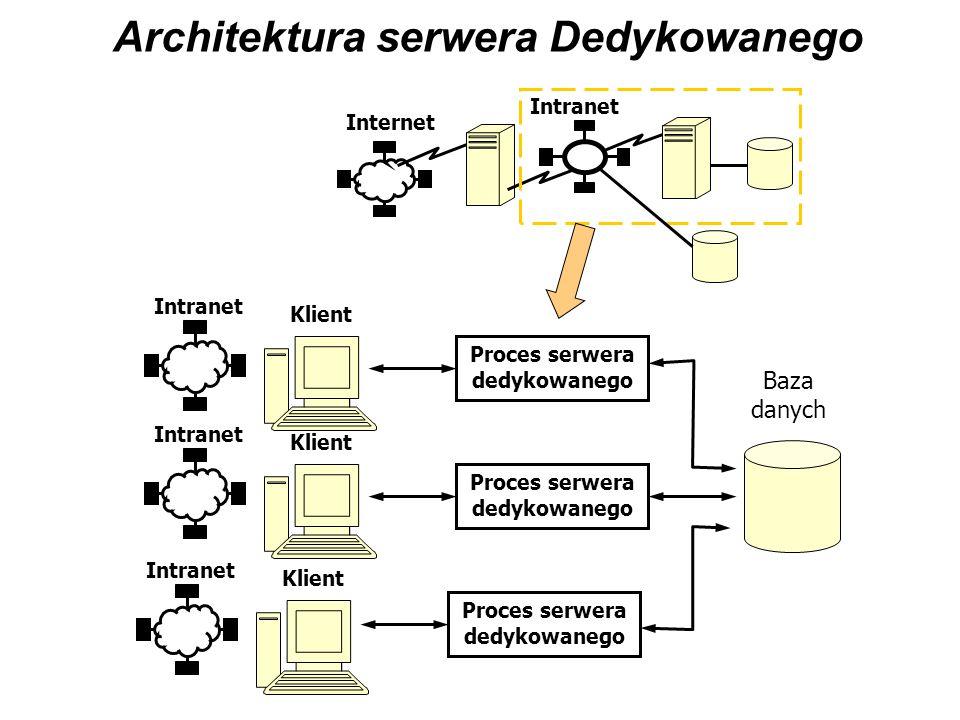 Architektura serwera Dedykowanego