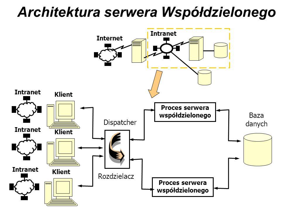 Architektura serwera Współdzielonego