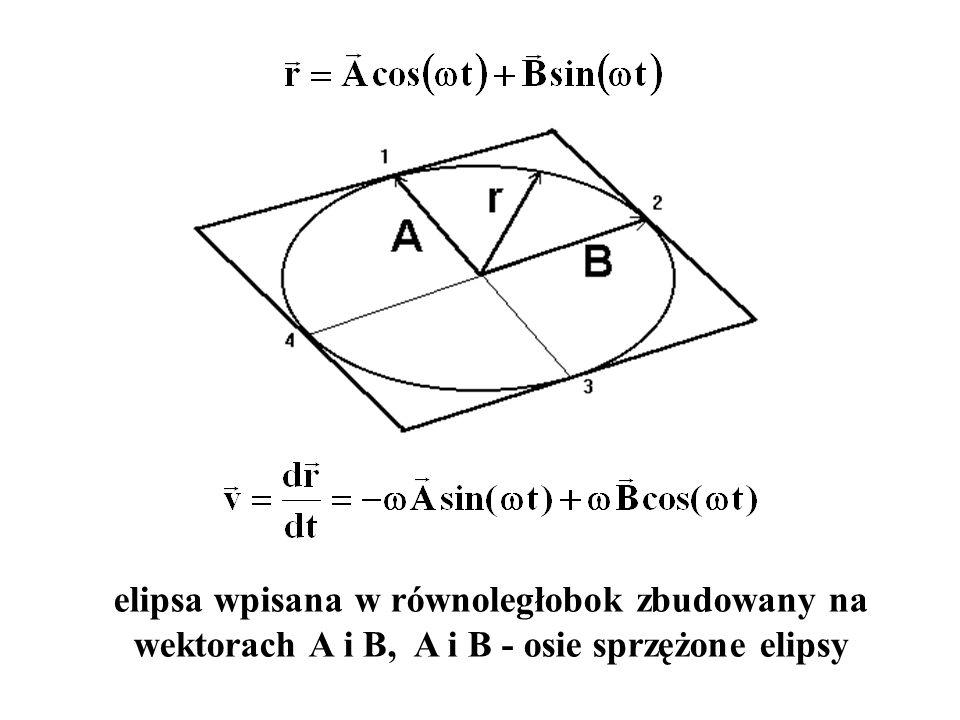 elipsa wpisana w równoległobok zbudowany na wektorach A i B, A i B - osie sprzężone elipsy