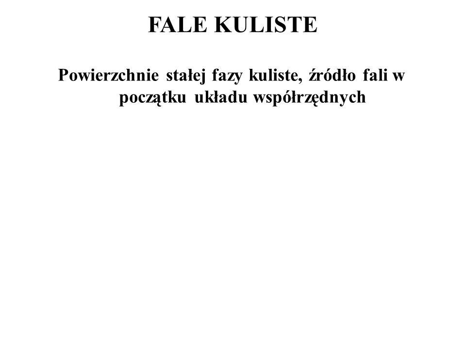 FALE KULISTE Powierzchnie stałej fazy kuliste, źródło fali w początku układu współrzędnych
