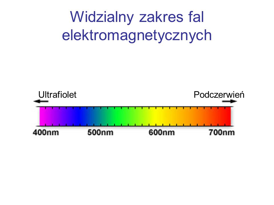 Widzialny zakres fal elektromagnetycznych