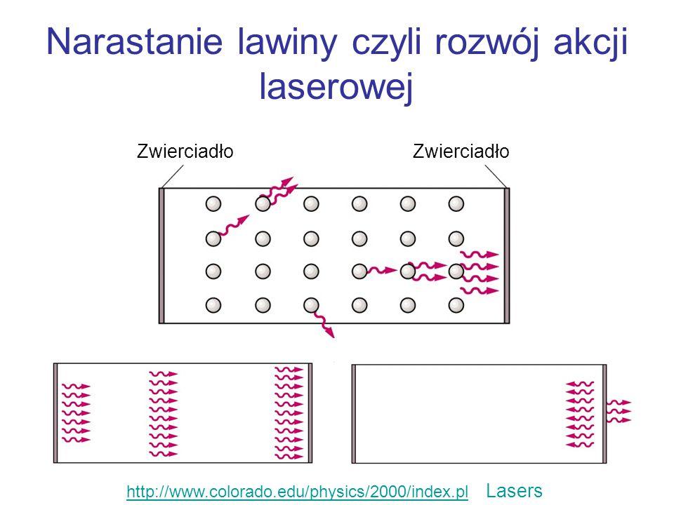 Narastanie lawiny czyli rozwój akcji laserowej