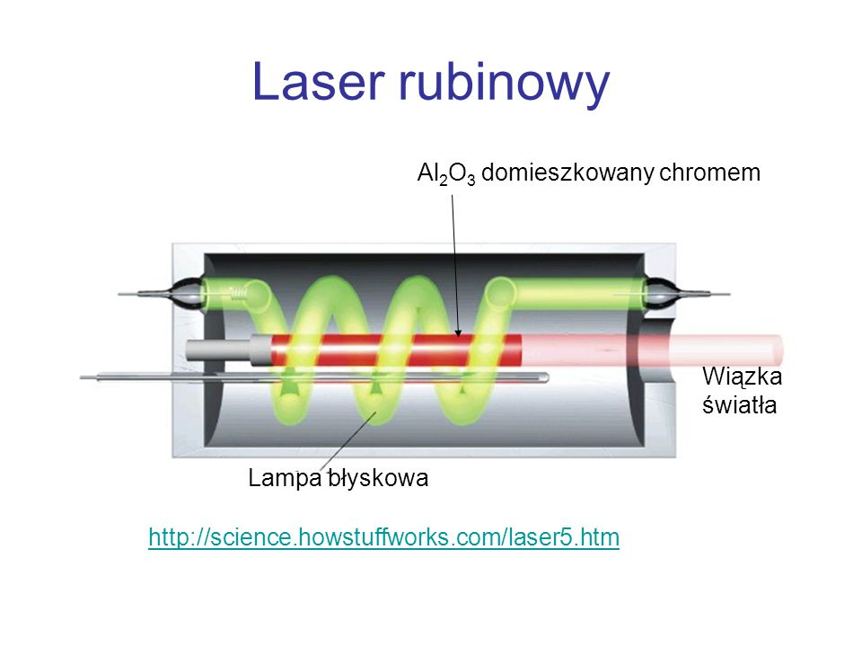 Laser rubinowy Al2O3 domieszkowany chromem Wiązka światła
