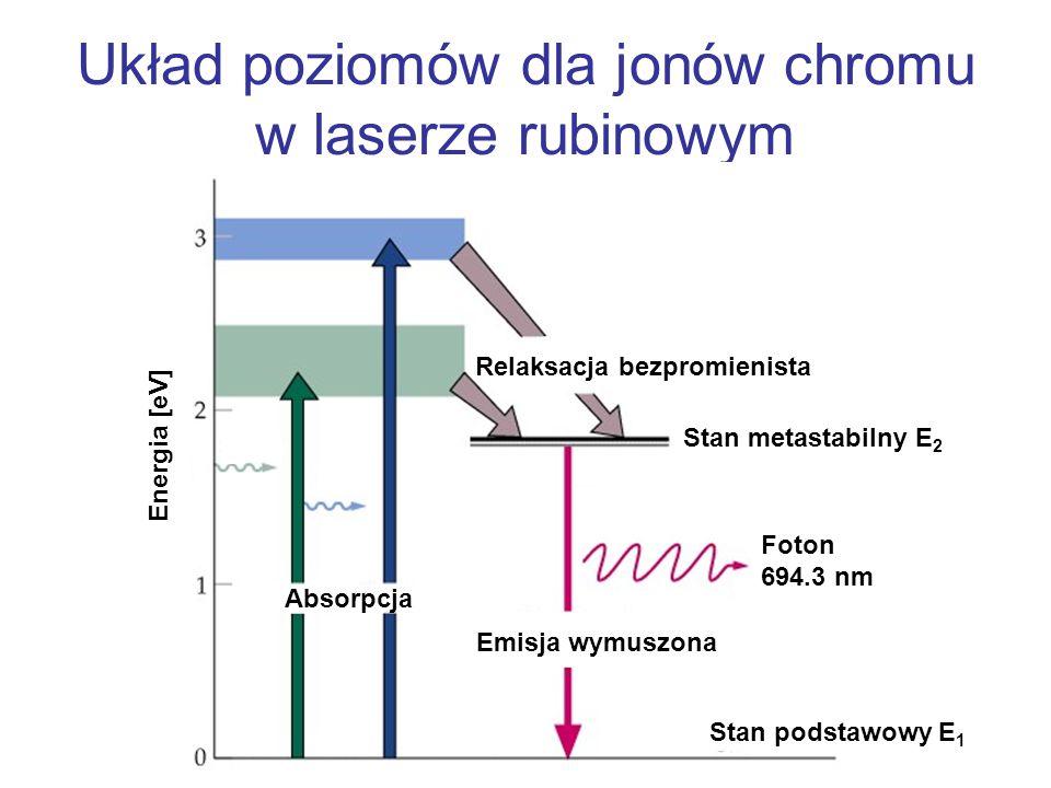 Układ poziomów dla jonów chromu w laserze rubinowym