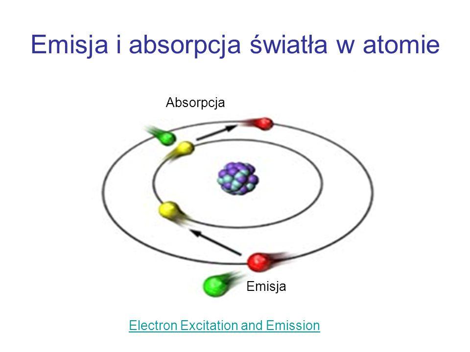 Emisja i absorpcja światła w atomie