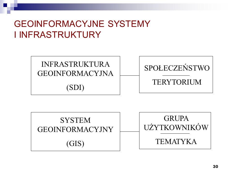 GEOINFORMACYJNE SYSTEMY I INFRASTRUKTURY