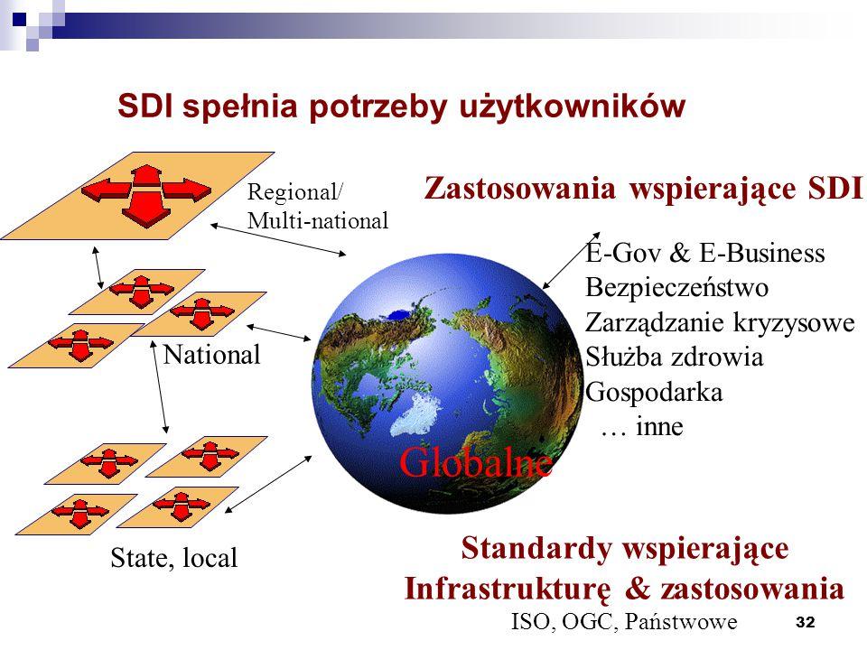 SDI spełnia potrzeby użytkowników