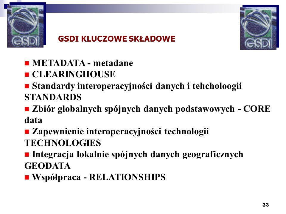 Standardy interoperacyjności danych i tehcholoogii STANDARDS