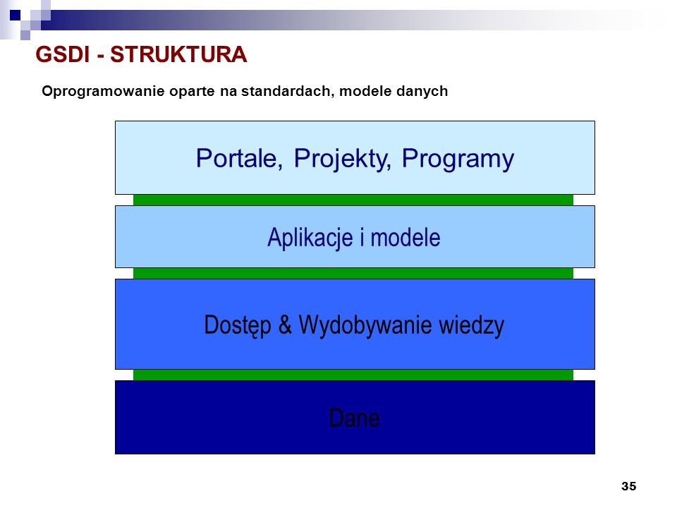 Portale, Projekty, Programy