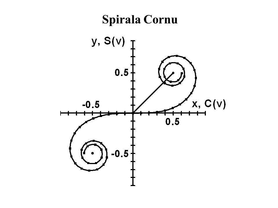 Spirala Cornu