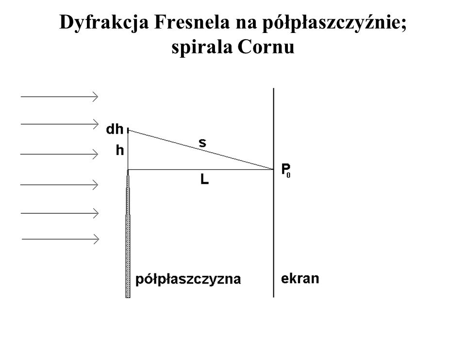 Dyfrakcja Fresnela na półpłaszczyźnie; spirala Cornu