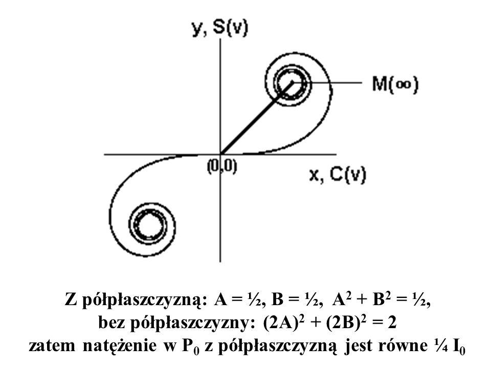 Z półpłaszczyzną: A = ½, B = ½, A2 + B2 = ½, bez półpłaszczyzny: (2A)2 + (2B)2 = 2 zatem natężenie w P0 z półpłaszczyzną jest równe ¼ I0