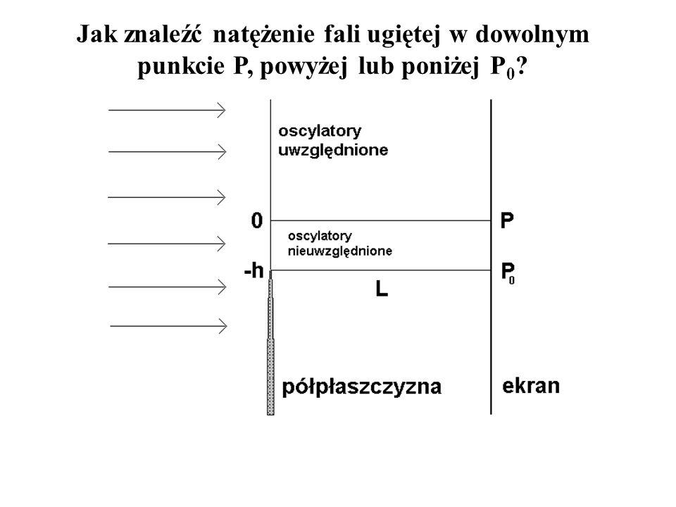 Jak znaleźć natężenie fali ugiętej w dowolnym punkcie P, powyżej lub poniżej P0