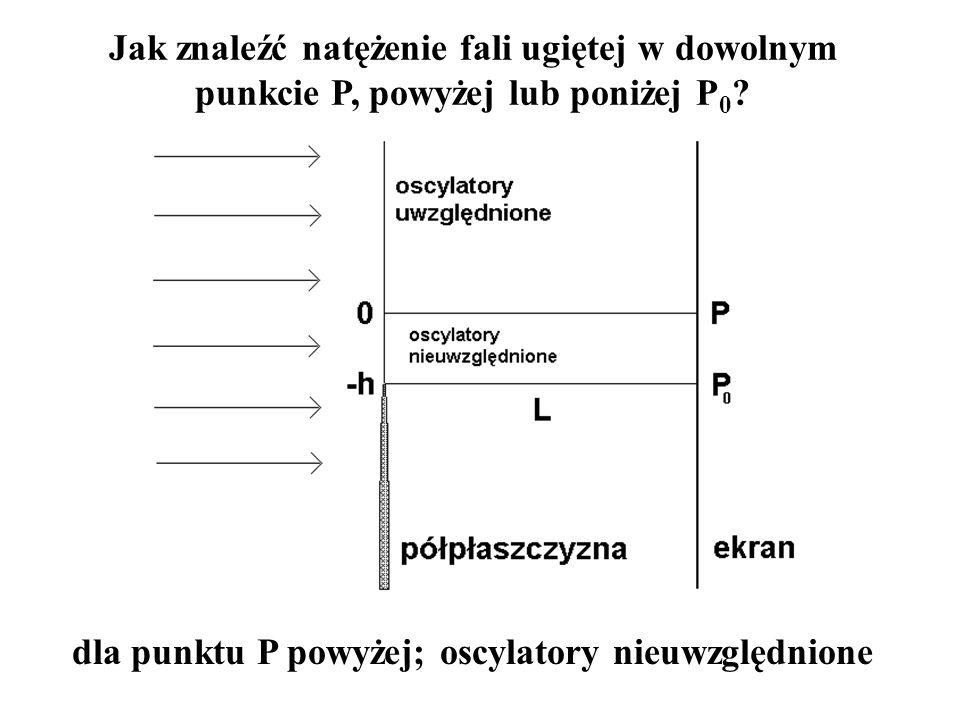 dla punktu P powyżej; oscylatory nieuwzględnione