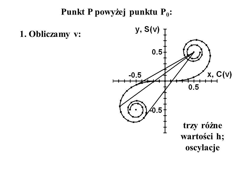 Punkt P powyżej punktu P0: trzy różne wartości h; oscylacje