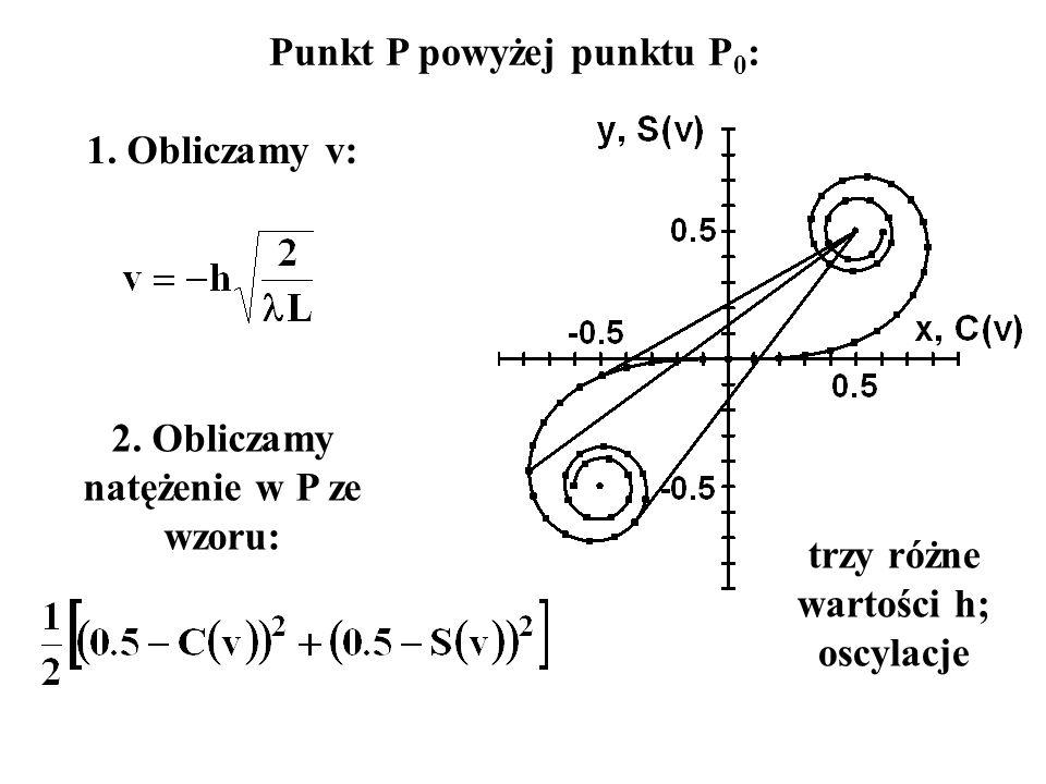 Punkt P powyżej punktu P0:
