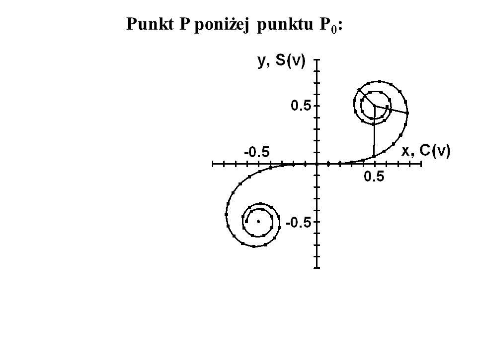 Punkt P poniżej punktu P0: