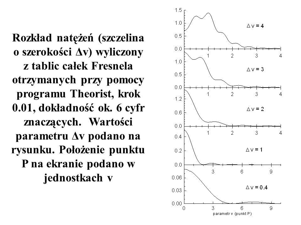 Rozkład natężeń (szczelina o szerokości Δv) wyliczony z tablic całek Fresnela otrzymanych przy pomocy programu Theorist, krok 0.01, dokładność ok.