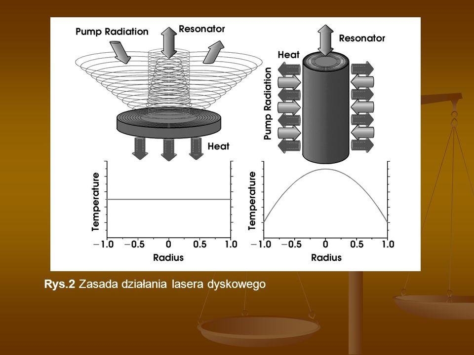 Rys.2 Zasada działania lasera dyskowego