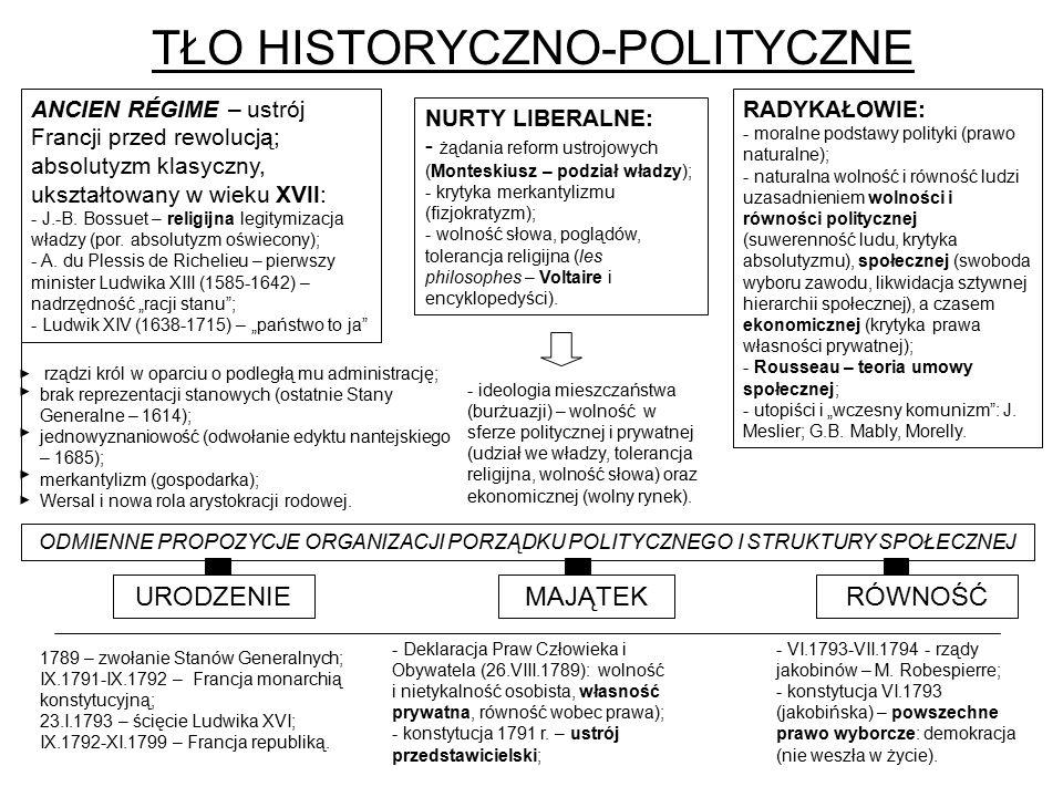 TŁO HISTORYCZNO-POLITYCZNE