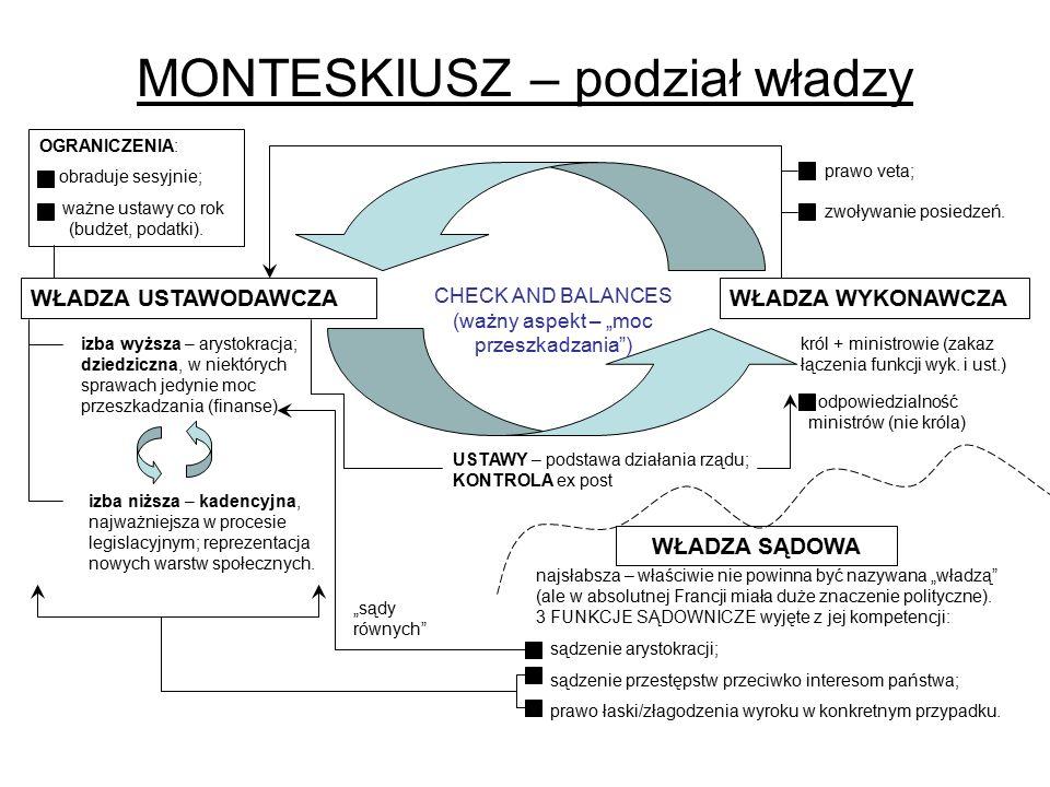 MONTESKIUSZ – podział władzy