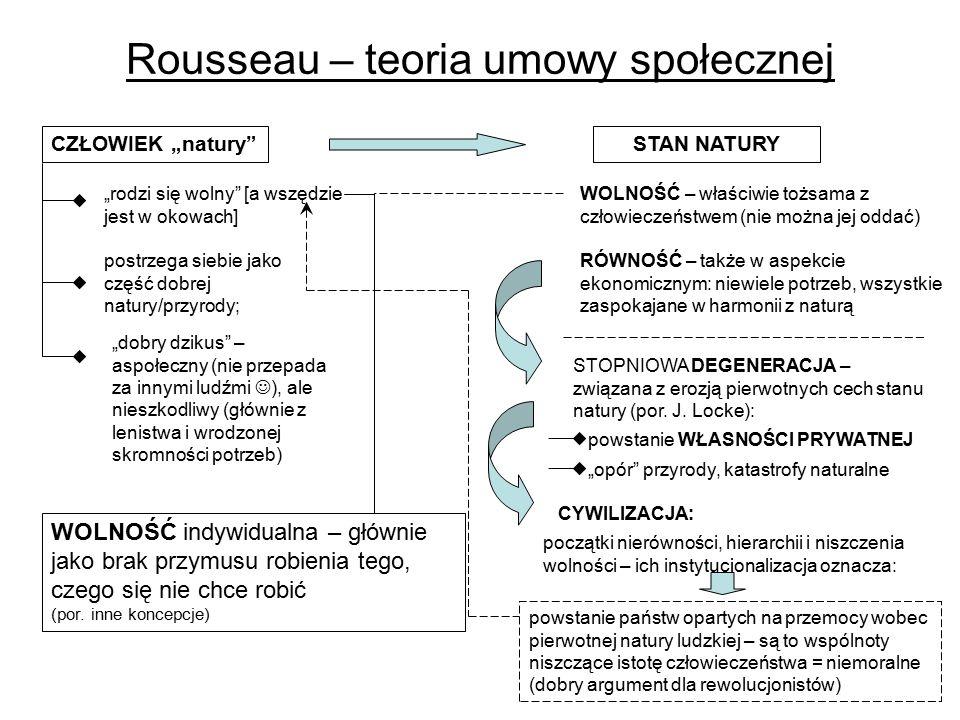 Rousseau – teoria umowy społecznej