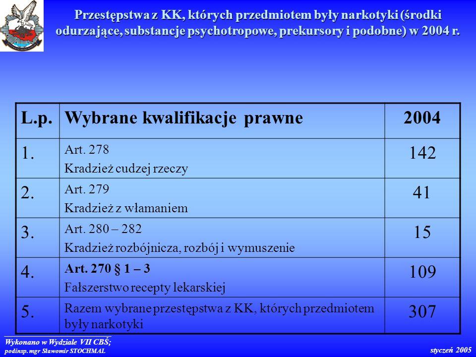 Wybrane kwalifikacje prawne 2004 1. 142 2. 41 3. 15 4. 109 5. 307