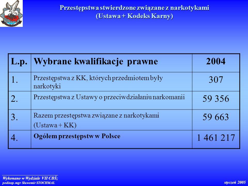 Wybrane kwalifikacje prawne 2004 1. 307 2. 59 356 3. 59 663 4.