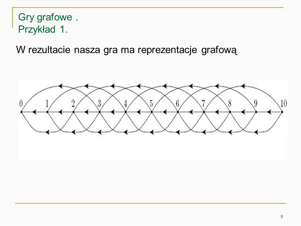 Gry grafowe . Przykład 1. W rezultacie nasza gra ma reprezentacje grafową