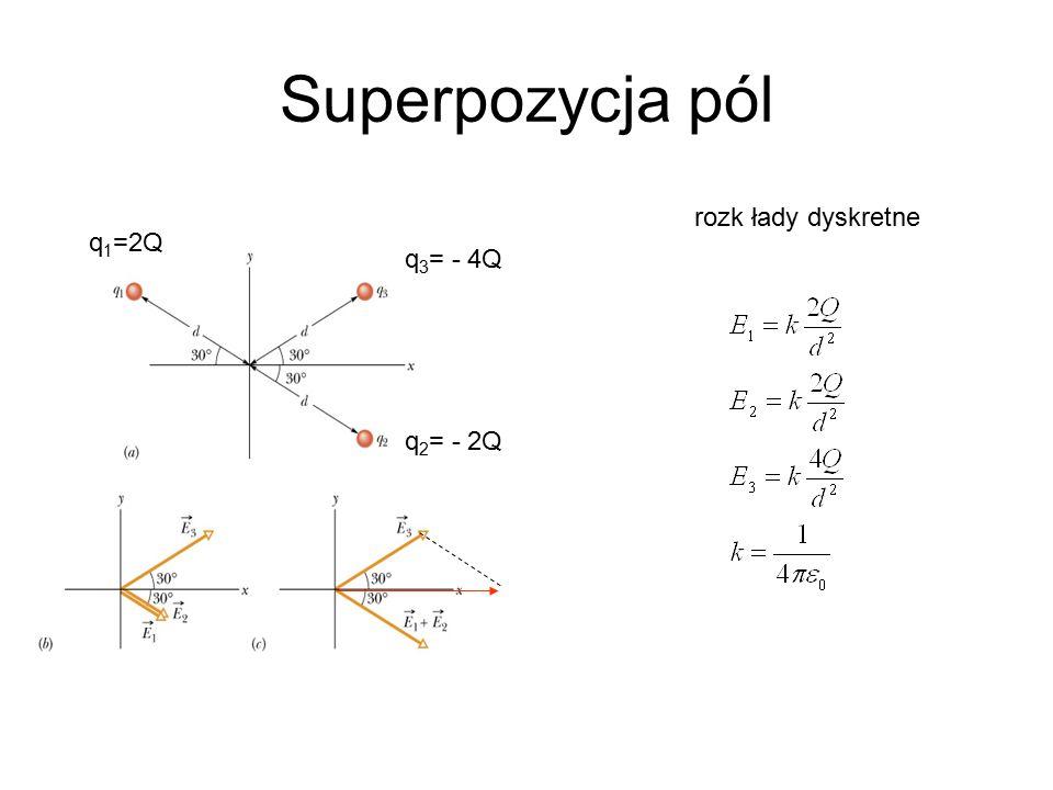 Superpozycja pól rozk łady dyskretne q1=2Q q3= - 4Q q2= - 2Q