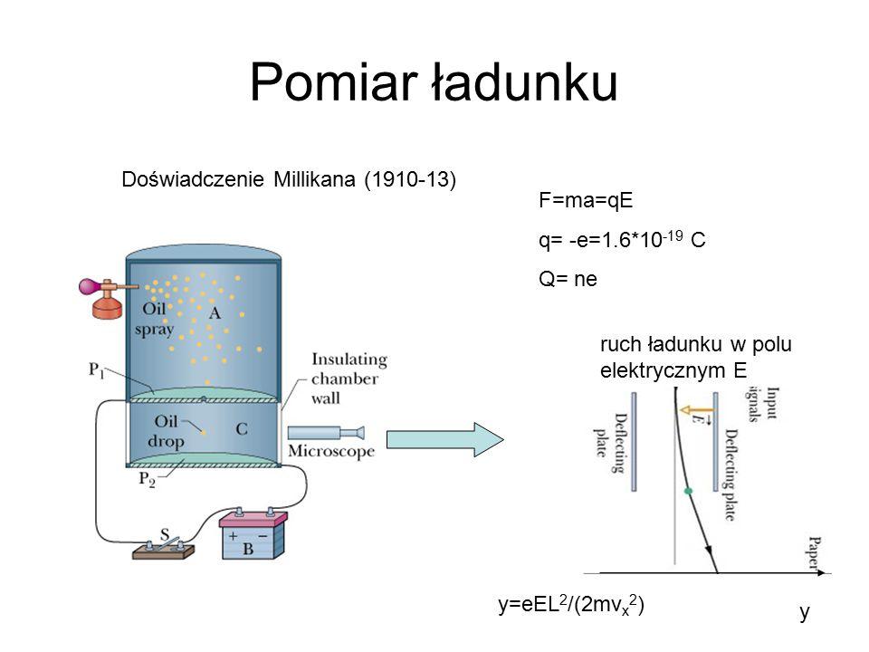 Pomiar ładunku Doświadczenie Millikana (1910-13) F=ma=qE