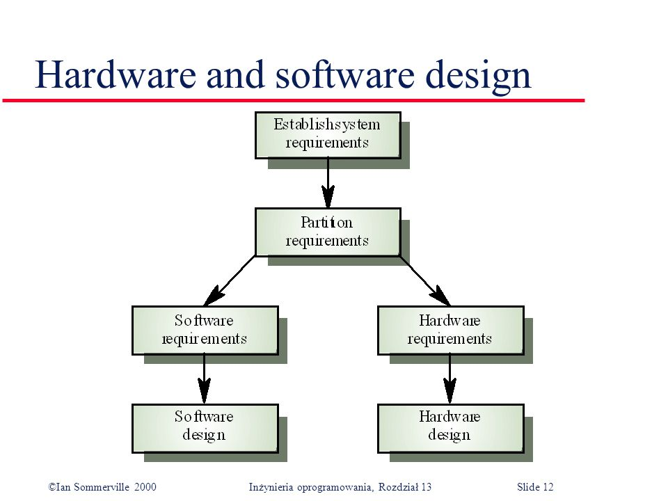 Hardware and software design