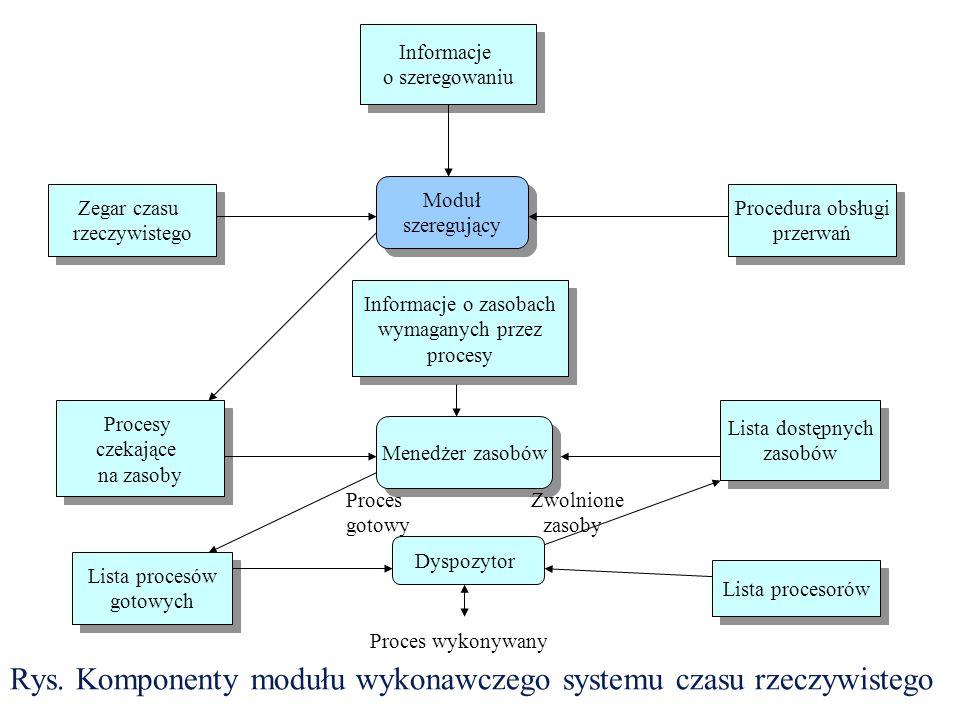 Rys. Komponenty modułu wykonawczego systemu czasu rzeczywistego