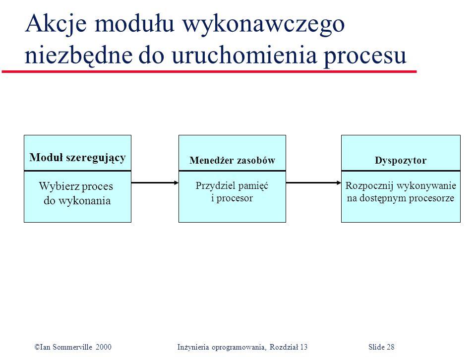 Akcje modułu wykonawczego niezbędne do uruchomienia procesu