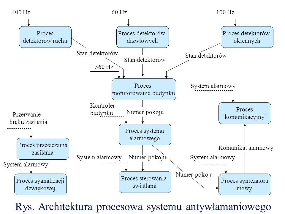 Rys. Architektura procesowa systemu antywłamaniowego