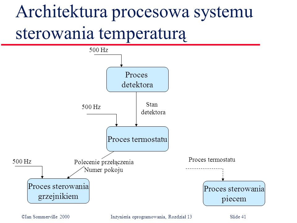 Architektura procesowa systemu sterowania temperaturą