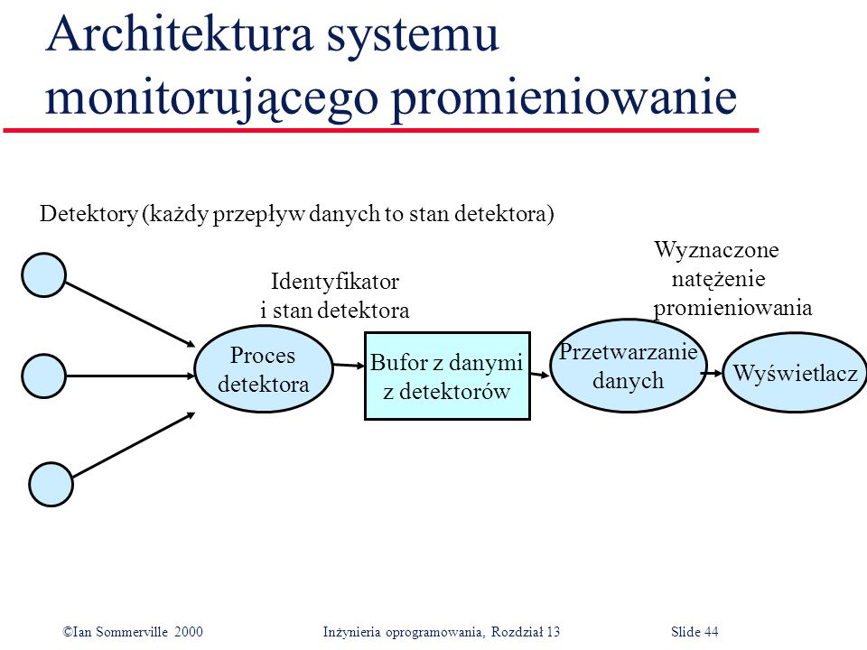 Architektura systemu monitorującego promieniowanie