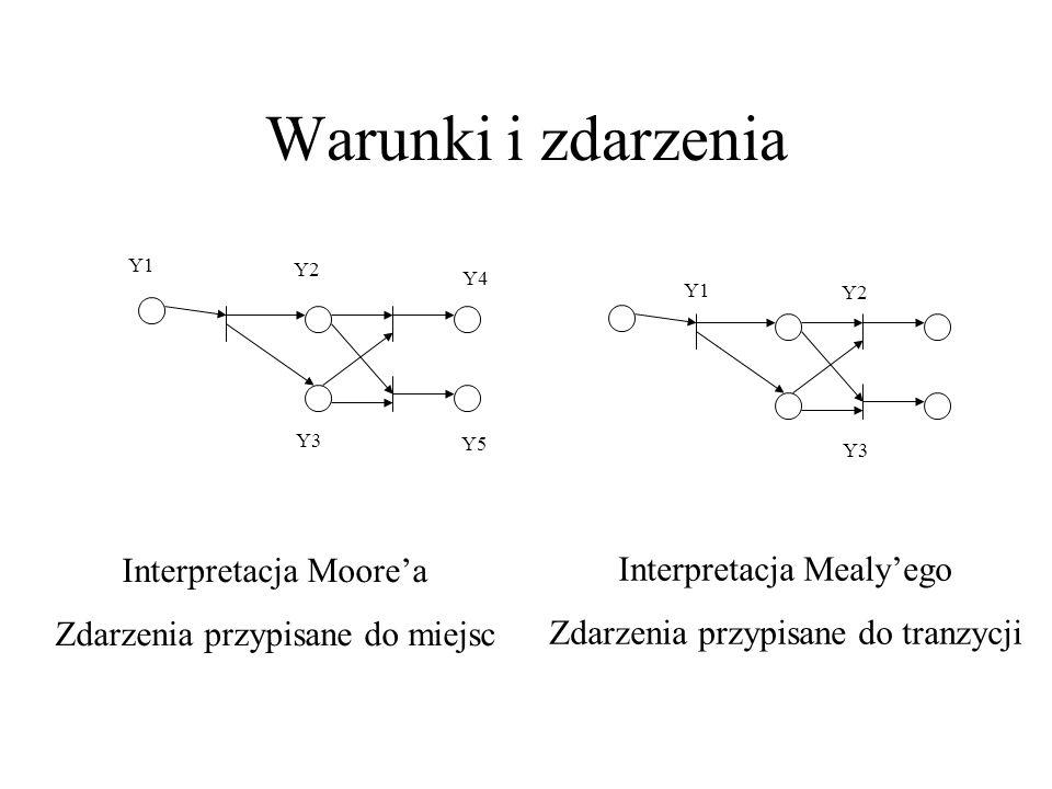 Warunki i zdarzenia Interpretacja Moore'a Interpretacja Mealy'ego
