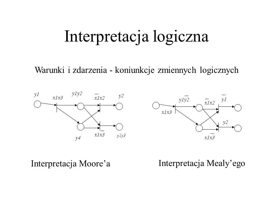 Interpretacja logiczna