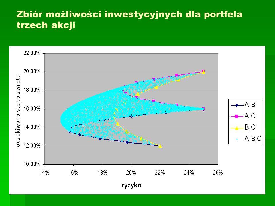 Zbiór możliwości inwestycyjnych dla portfela trzech akcji