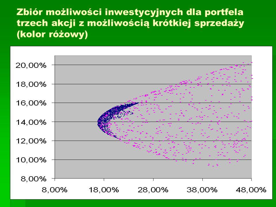 Zbiór możliwości inwestycyjnych dla portfela trzech akcji z możliwością krótkiej sprzedaży (kolor różowy)