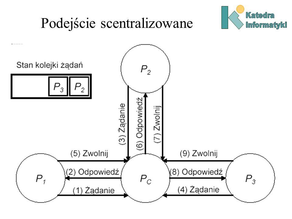 Podejście scentralizowane