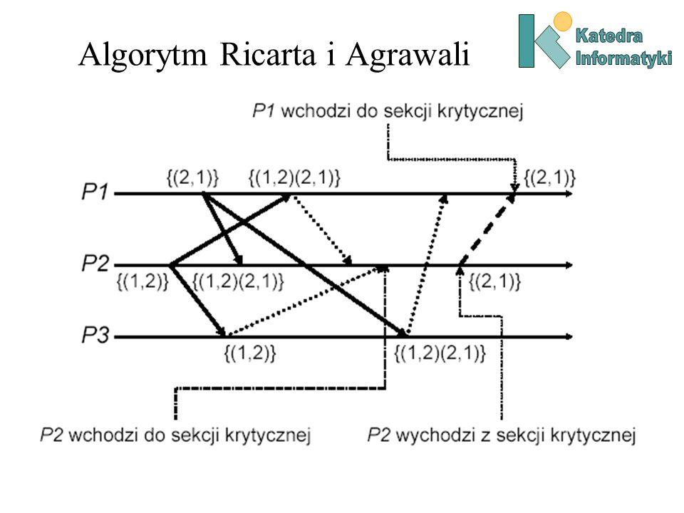 Algorytm Ricarta i Agrawali