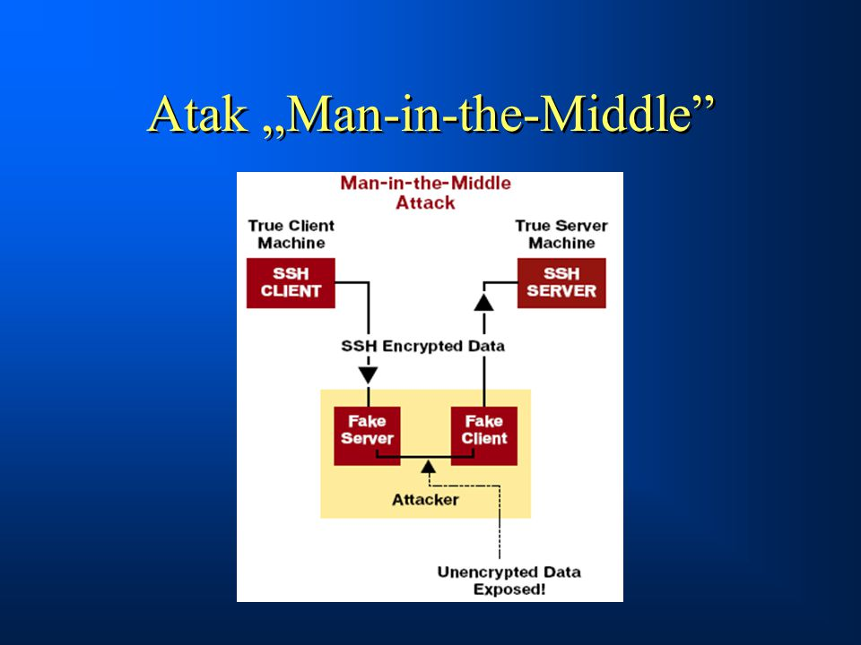 "Atak ""Man-in-the-Middle"